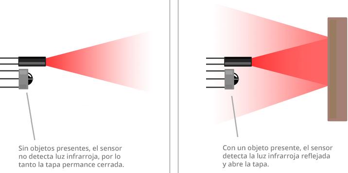 Sensores infrarrojos de los cestos automáticos para desperdicios de NineStars